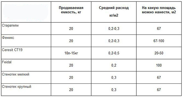 Таблица расхода грунтовки по бетону