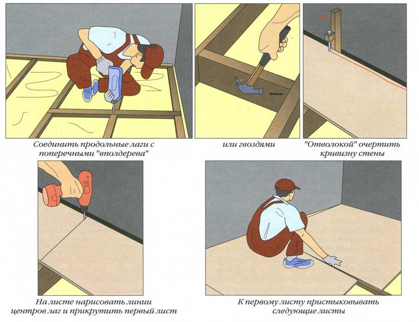 Схема выравнивания деревянных полов фанерой