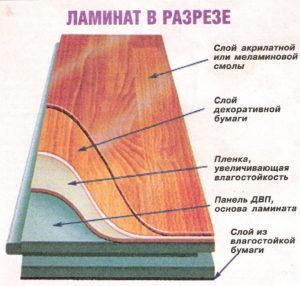 Ламинат состоит из нескольких слоев, которые несут определенную функцию