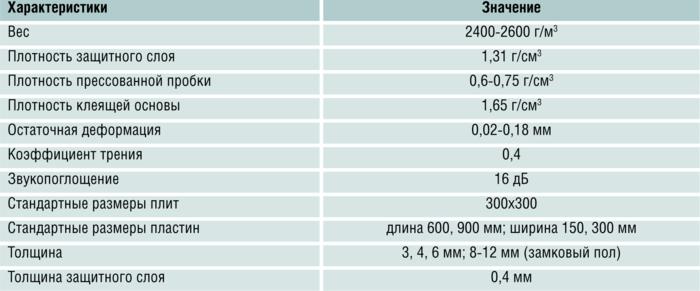Характеристики пробкового покрытия