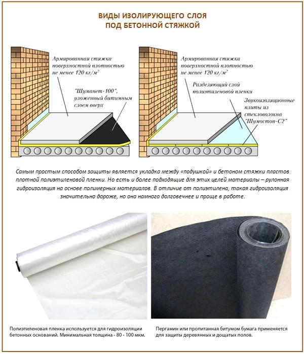 Гидроизоляция под заливку полов наливной пол boden zement medium 25кг bergauf