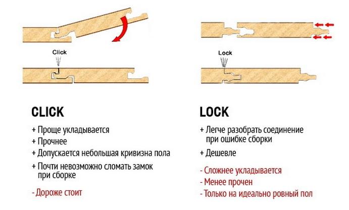 Сравнение двух популярных видов замковых соединений ламината