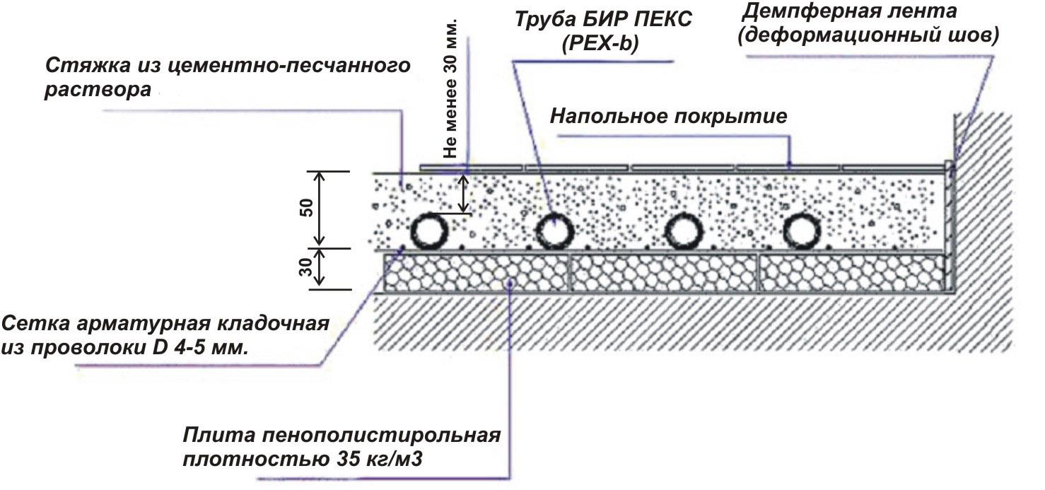 Схема устройства водяного пола в разрезе