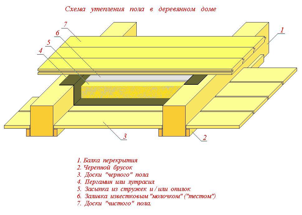 Схема утепления деревянного пола
