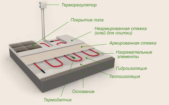 Толщина теплого пола электрического
