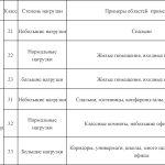 Разновидности линолеума по эксплуатационным характеристикам