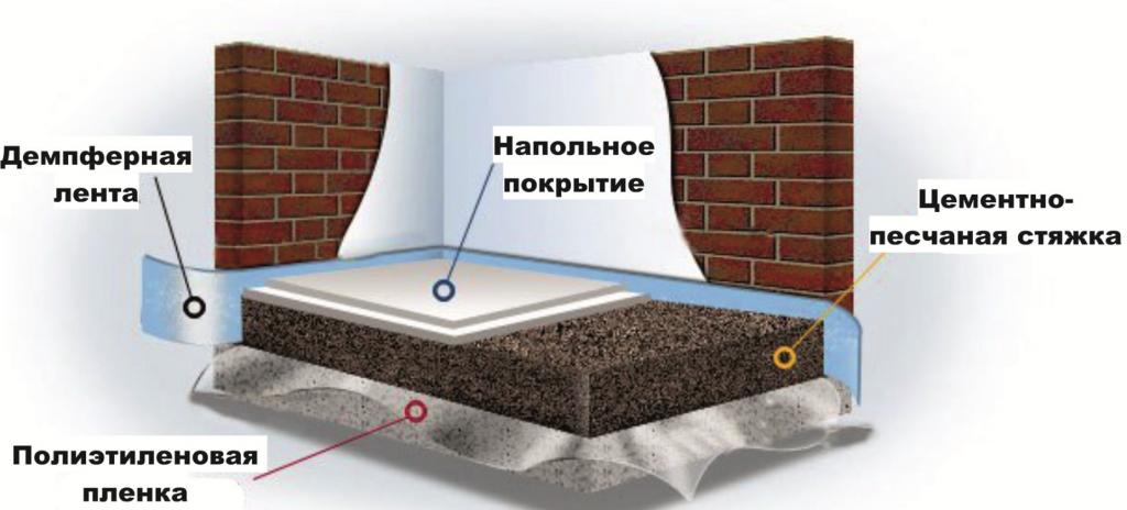Схема цементной стяжки