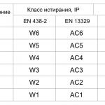 Таблица класов ламината